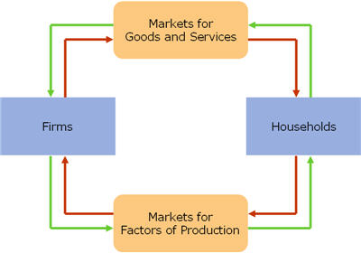 Image for 1. The circular flow model The following diagram presents a circular flow model of a simple economy. The out